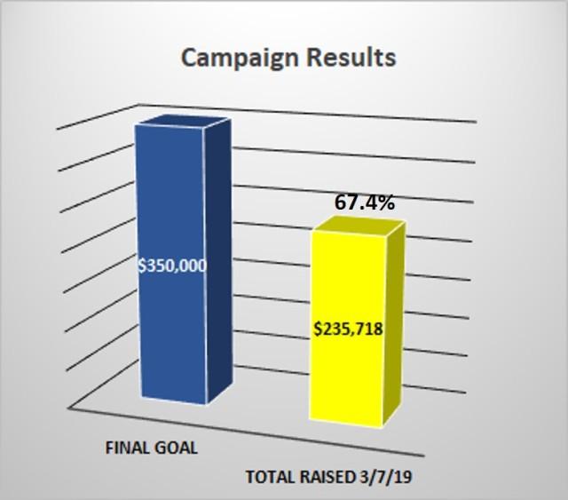 Campaign Results_09_26